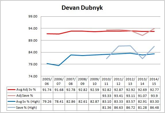 Line-DevanDubnyk