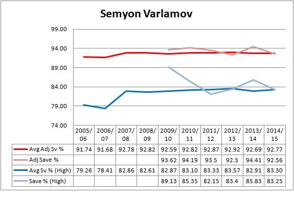 Line-Varlamov