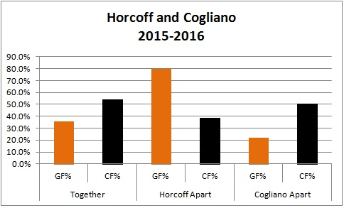 Horcoff and Cogliano
