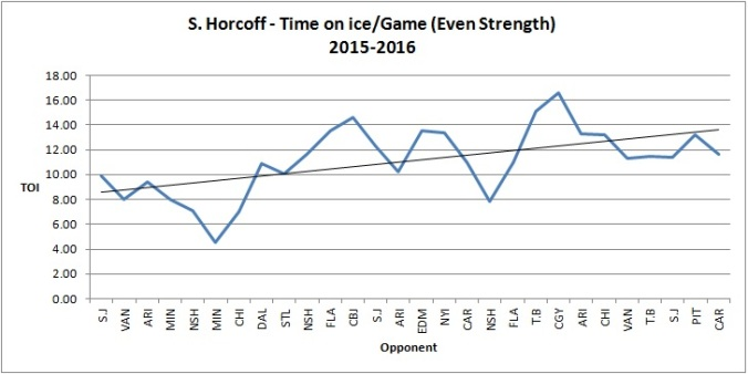 Horcoff - TOI-GM