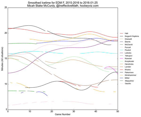 HockeyViz_OilersF