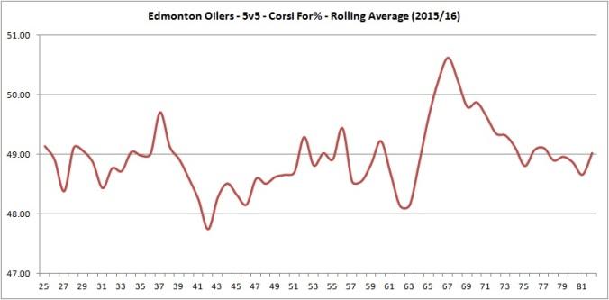 iCF analysis - Rolling CF%.jpg