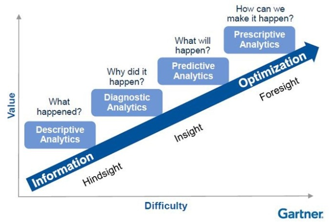 gartner_analytics