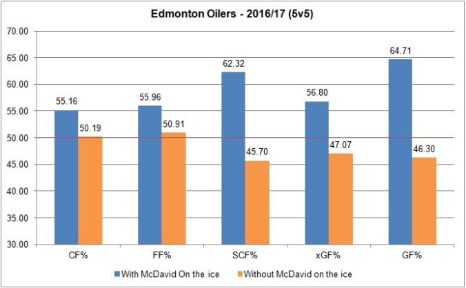 mcdavid-on-and-off-ice