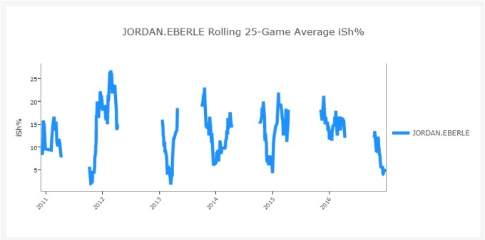 eberle-shooting-percentage-career