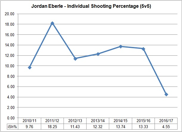 eberle-shooting-percentage