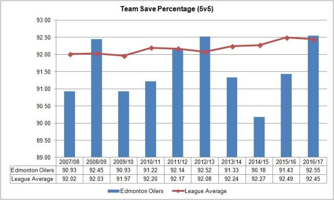 team_save_percentage___edm_vs_league