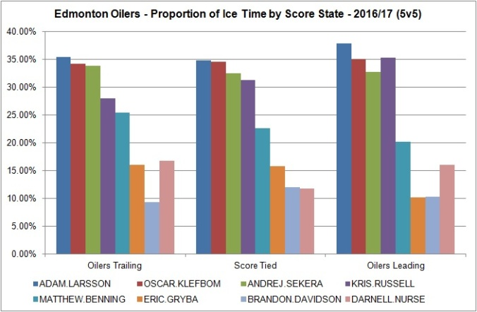 oilers-defencemen-toi-prop-by-score-state