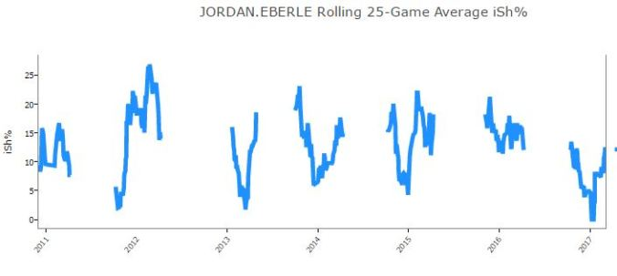 20170306 - Eberle Shooting percentage