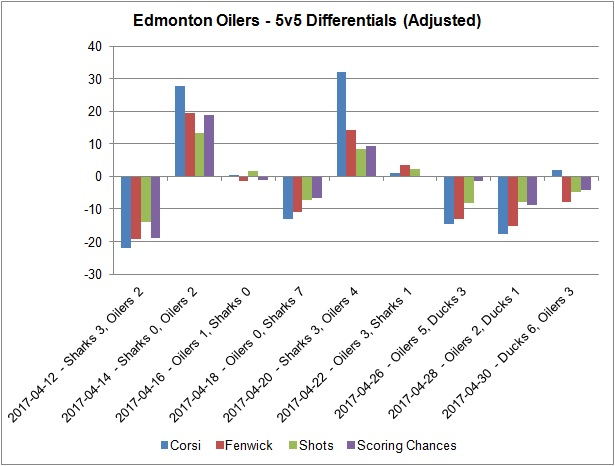 Playoff differentials - 20170501