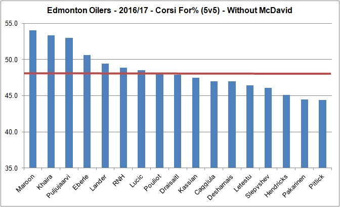 20170602 - Oilers forward without McDavid - 2016-17 - Reg
