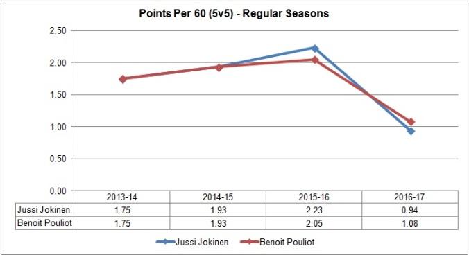 Pouliot vs Jokinen