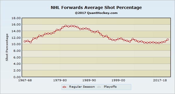 NHL-Forwards-Average-Shot-Percentage