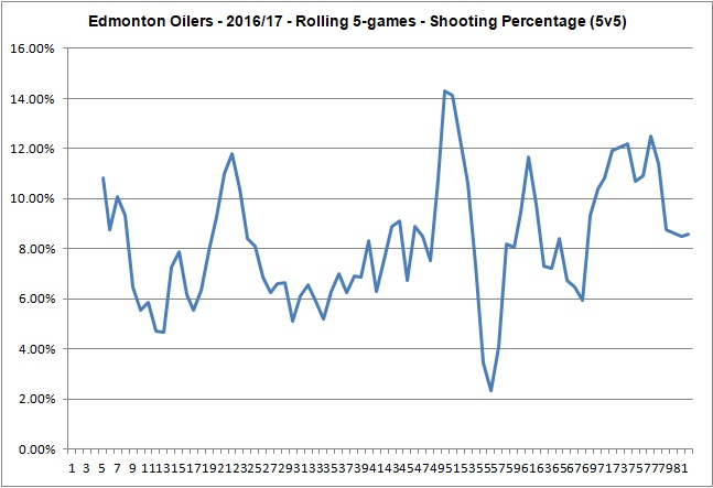 Oilers - 20162017 - Rolling 5 Game Shooting Percentage