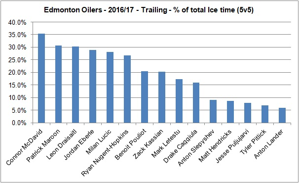 Oilers - Trailing - Forwards - 20162017