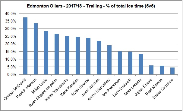 Oilers - Trailing - Forwards - 20172018