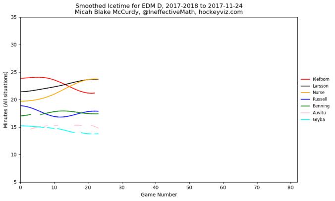 edmonton oilers defence hockey viz