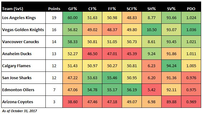Pacific Division - As of Oct 31 2017