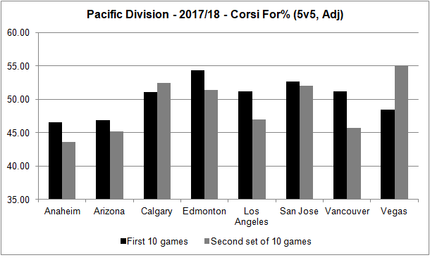 Pacific Division - trend - 20171125