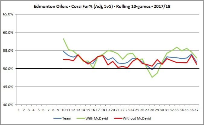 Oilers CF - With and Without McDavid