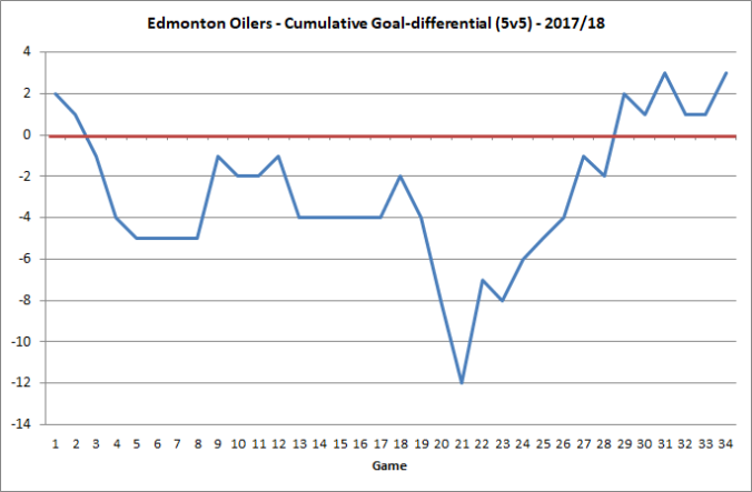 Oilers - Cumulative goal differential - 20171220