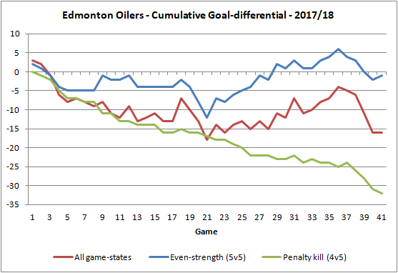Oilers - Cumulative goal differential - 20180105