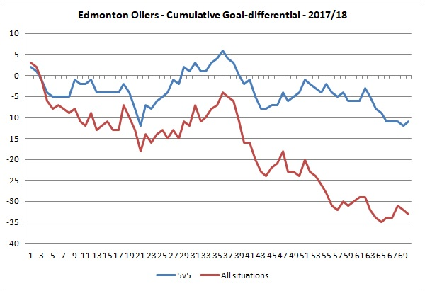 20180315 - Oilers cumulative goal differential