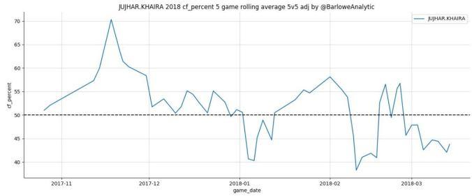 Khaira - Rolling 5