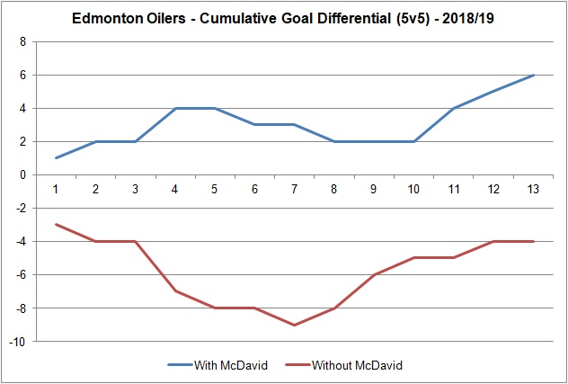20181104 - Goal differential