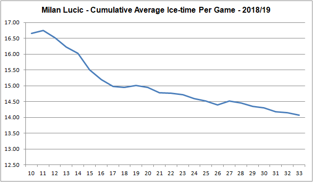 Lucic - Ice time per game - cumulative average
