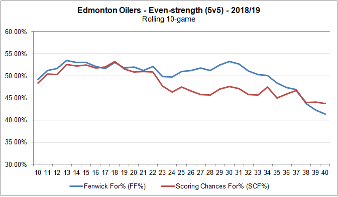 20190104 - scoring chance and fenwick trend