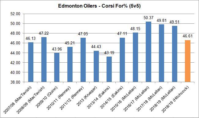 Oilers - CorsiFor - 2007-2019.JPG