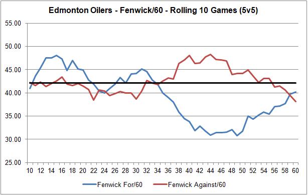 20190222 - Rolling Fenwick Rates - 10