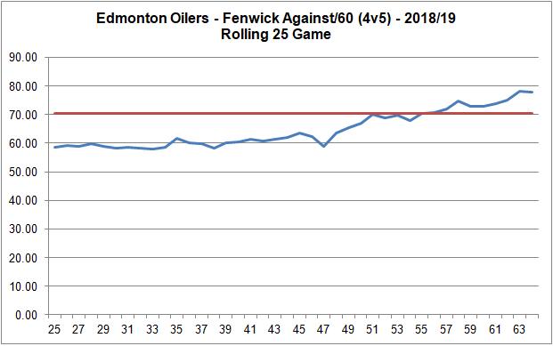 Oilers - 4v5 - Fenwick - 25