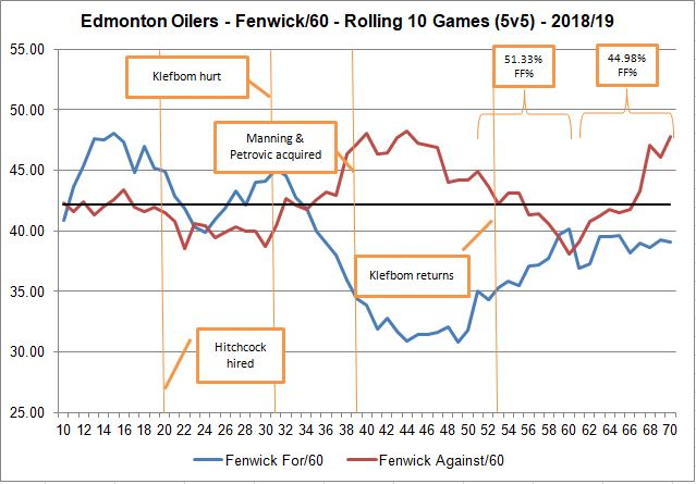Oilers Rolling FF - With Milestones - 20190315