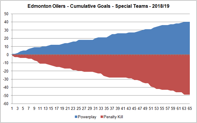 Oilers - Special Teams - Cumulative Goals