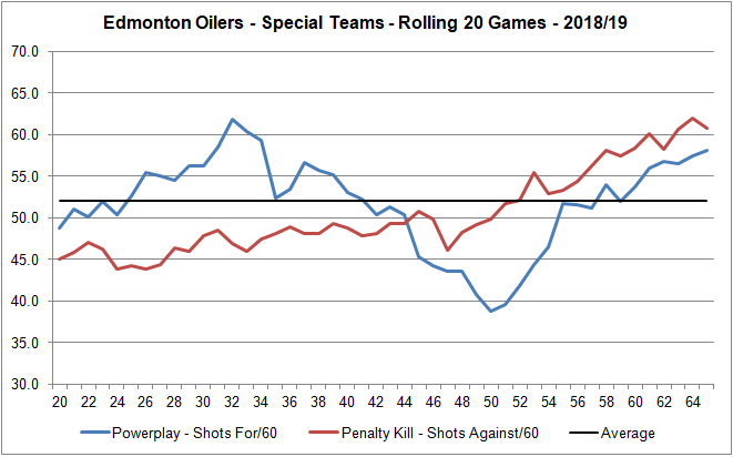 Oilers - Special Teams - Shots per 60