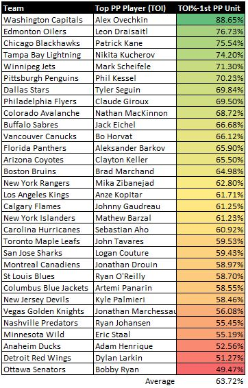 PP - TOI percentage of first units