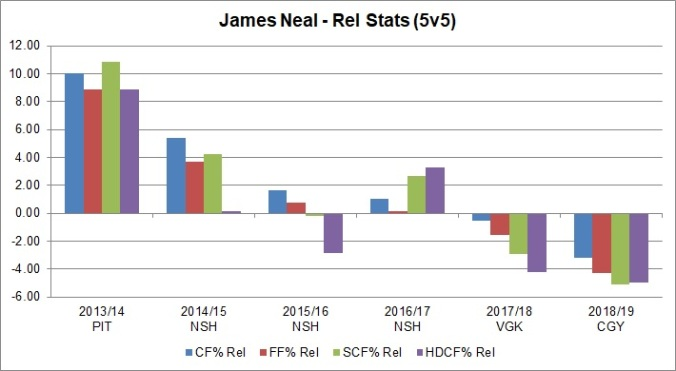 Neal - Rel Stats