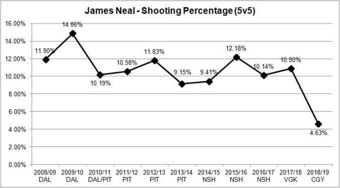 Neal - Shooting percentage.jpg