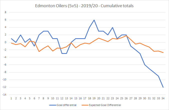 20191213 - Goal differential at 5v5.png