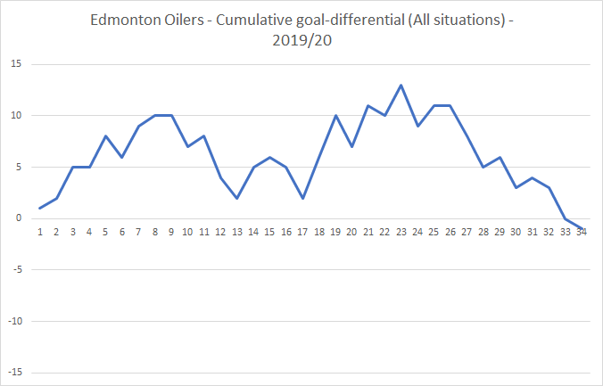 20191213 - Goal differential