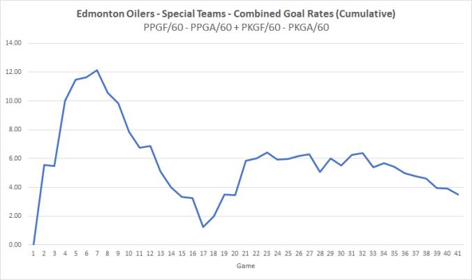 Oilers Macaroni - 20191231