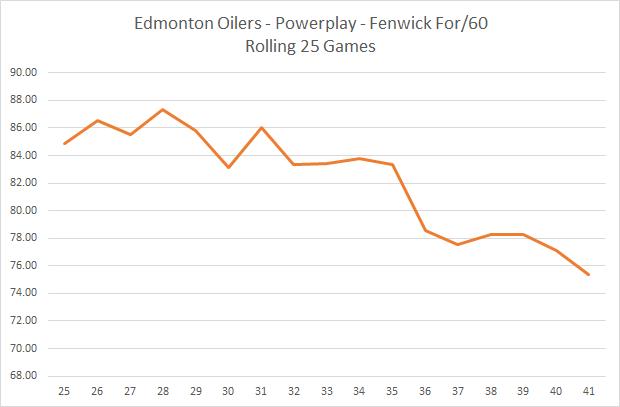 Oilers PP FF60.png